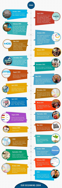 infographic rand fishkin history