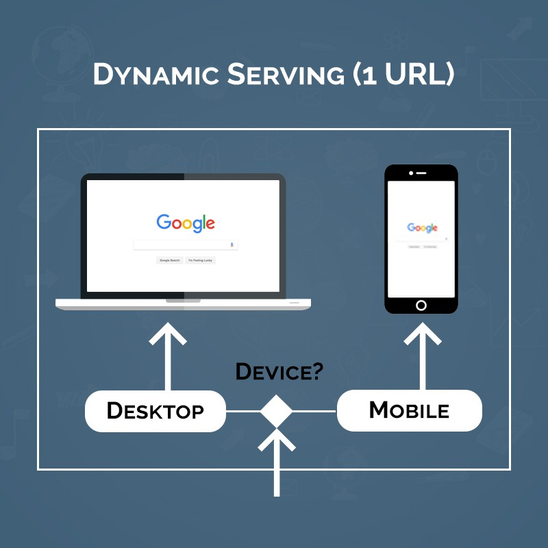 Dynamic Serving Mobile Website