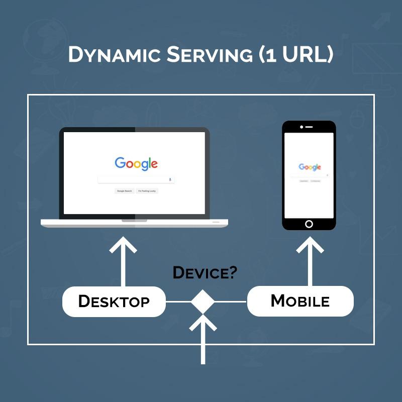 Dynamic Serving Mobile Website