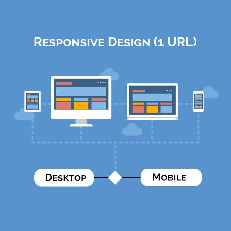 Responsive Design Mobile Website