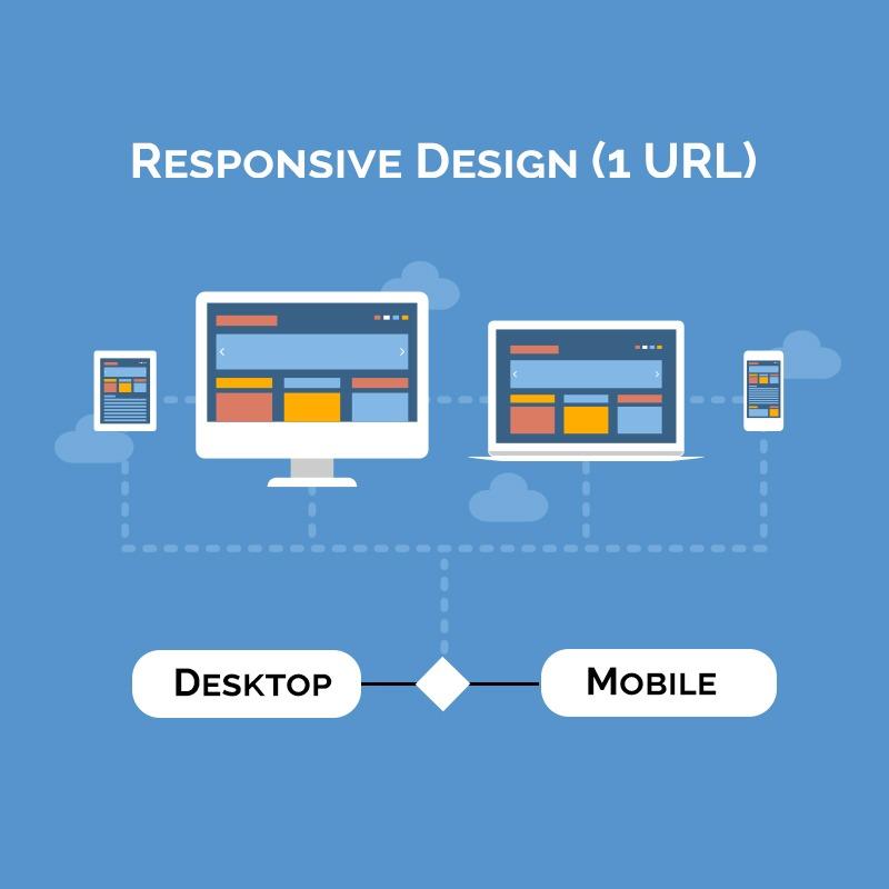 Responsive Design Mobile Website