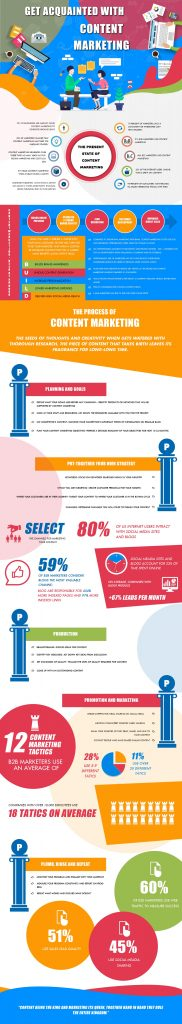 content marketing 2019 infographic